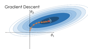 Visualization of the gradient descent algorithm